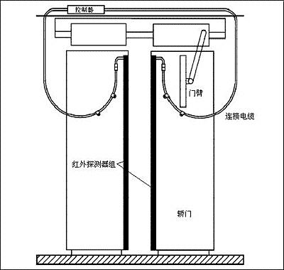 通力电梯光幕安装工艺及工作原理